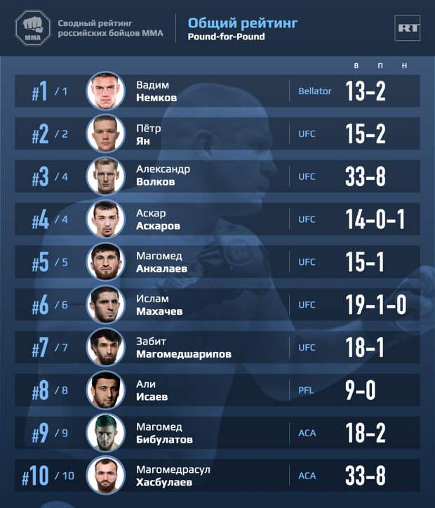 Лидерство Магомедшарипова, исключение Тайсумова и дебют Алиева: рейтинг лучших российских бойцов ММА за май 2021 года