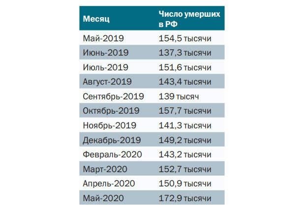 От чего умирают россияне