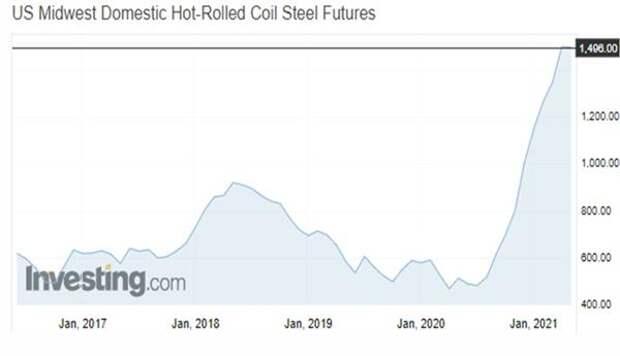 Горячекатанная сталь в рулонах