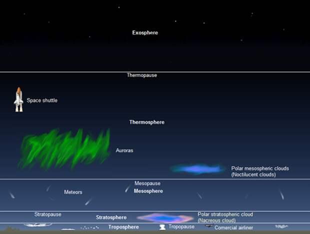 Чудеса земной атмосферы