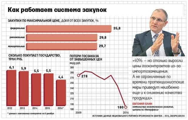 На закупках по завышенным ценам государство потеряло 180 млрд рублей