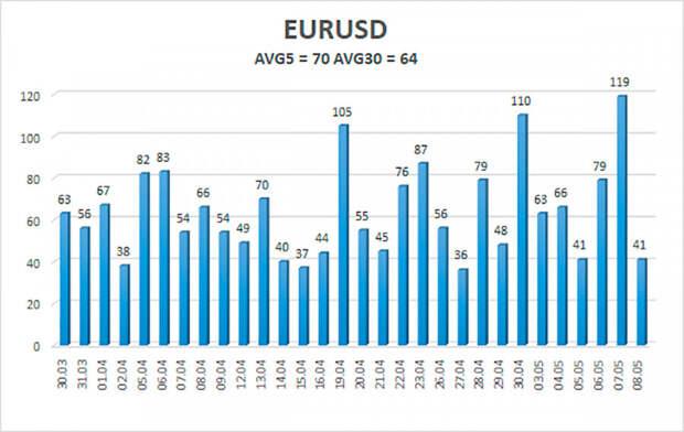 Обзор пары EUR/USD. 11 мая. Отчет по инфляции в США на этой неделе может еще сильнее обвалить доллар.