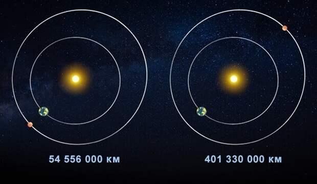 Сколько по времени лететь человеку до Марса с Земли