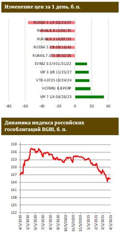 ФИНАМ: Риск-премия на полугодовом максимуме