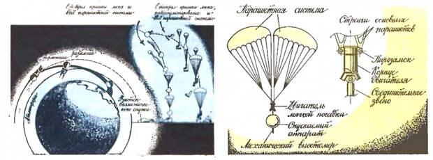 Сравнительная схема работы системы приземления кораблей «Восток» и «Восход». Рисунок из журнала «Техника-молодежи» 1988 г №4, с.24-26, 40