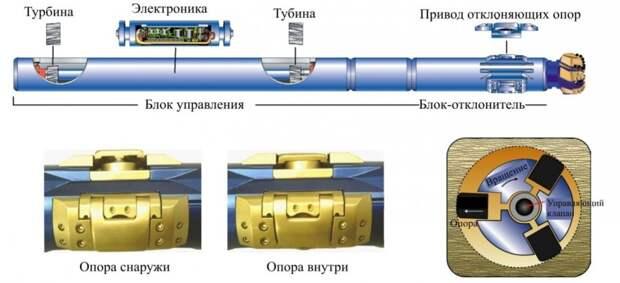 Прорывная российская технология в нефтегазе отодвигает США на второй план уже с 2021 года