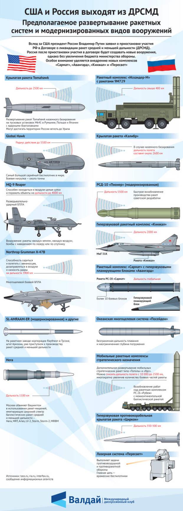 США и Россия выходят из ДРСМД. Предполагаемое развёртывание ракетных систем и модернизированных видов вооружений