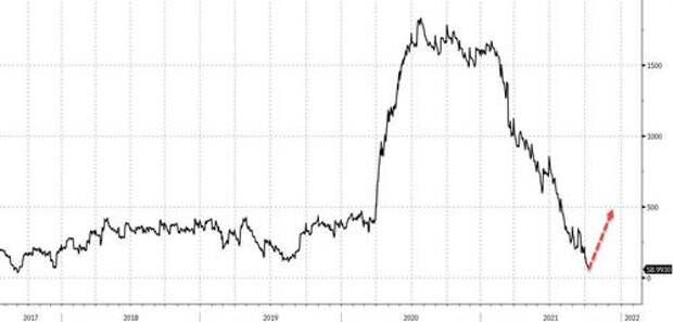 Reverse QE Begins: Treasury To Drain $480 Billion Starting Monday