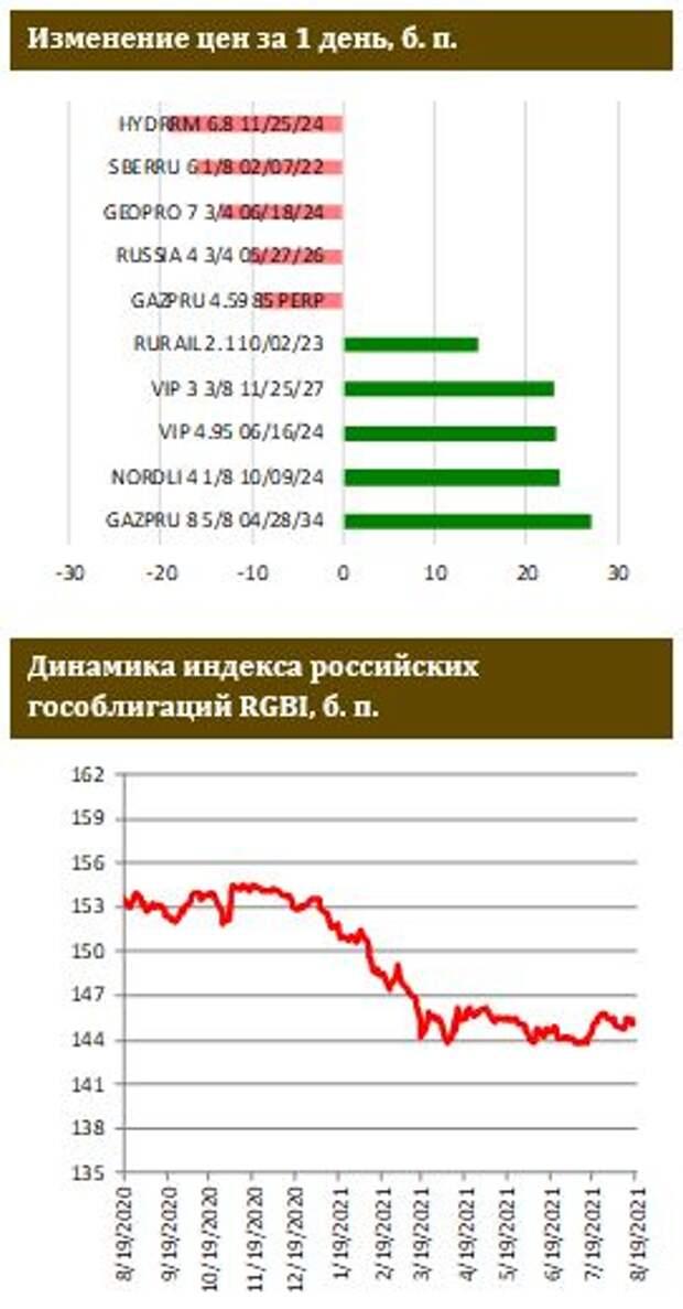 ФИНАМ: Доходности UST продолжают движение к полугодовым минимумам