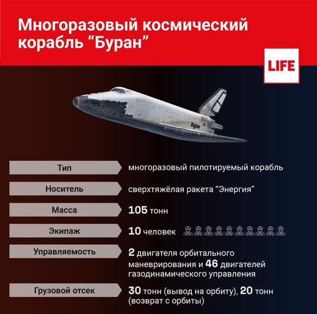 """Возвращение """"Бурана"""". Для чего Россия реанимирует уникальный проект?"""