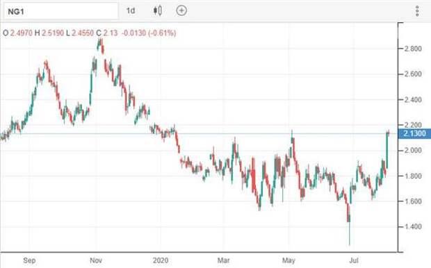 Рынок природного газа вновь показывает признаки разворота
