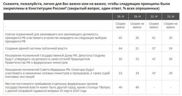 Социологический опрос продемонстрировал, какую Конституцию хотят россияне