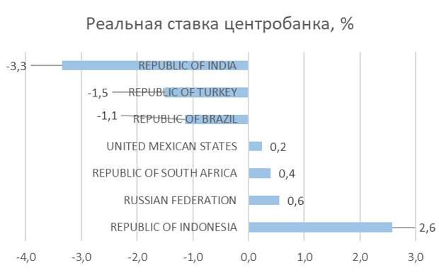 Ключевая ставка ЦБ РФ. Ожидание продления паузы