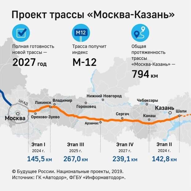 Транспортный мегапроект даст путь к богатству России