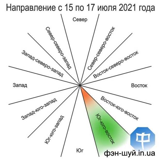 Благоприятное направление с 15 (с 17:31) по 17 (до 21:38) июля 2021 года