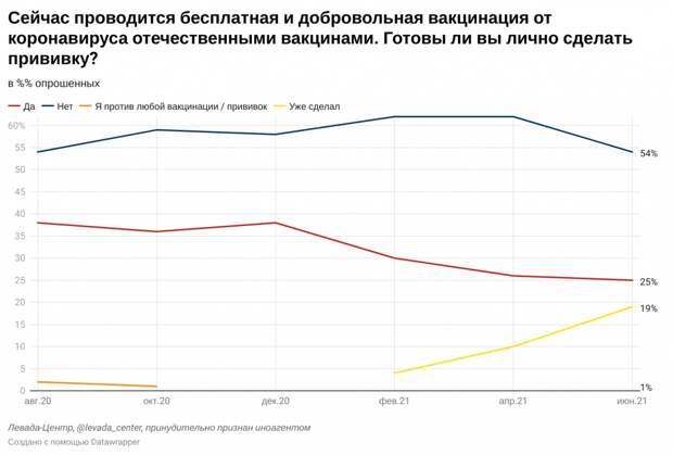 Антипрививочники против Путина, вакцинация элиты и безопасность «Спутника V»