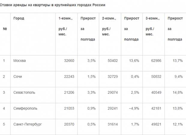 Съёмное жилье в Севастополе и Симферополе – среди наиболее дорогих в России