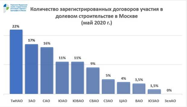 В мае в ЮВАО оформлено сопоставимое с Новой Москвой количество ипотек