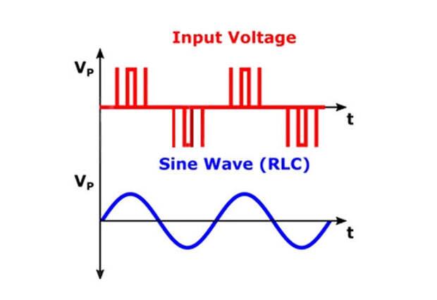 Импульсно-волновая модуляция (красный) разбивает непрерывный вход энергии (синий) на дискретные пучки (Фото: Shutterstock)