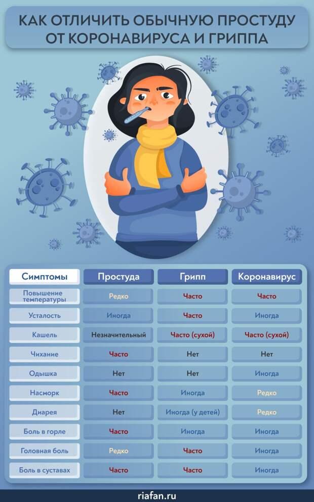 Мурашко назвал тех, для кого наиболее опасен коронавирус