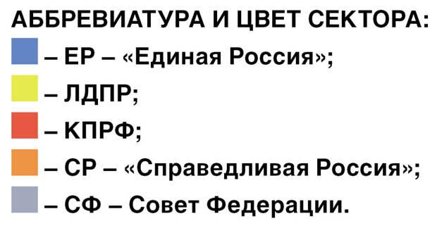 Крепкие связи КПРФ