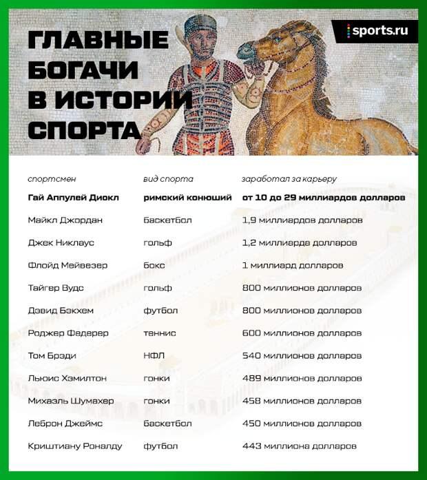 Самый богатый спортсмен в истории – колесничий из Древнего Рима
