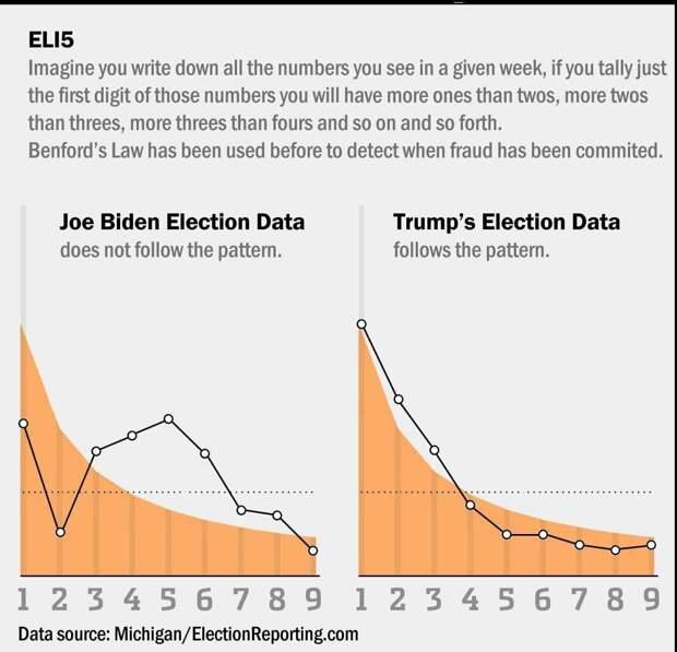 Новости выборов в США. Республиканцы продолжают вскрывать нечестный подсчёт голосов