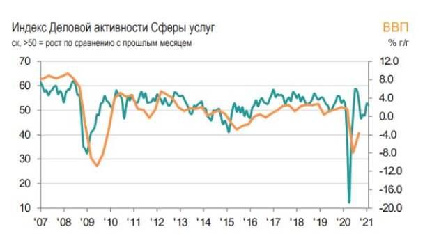 Индекс PMI сферы услуг в России в феврале снизился до 52,2 балла