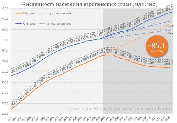 Число русских и русскоязычных после 1991 года