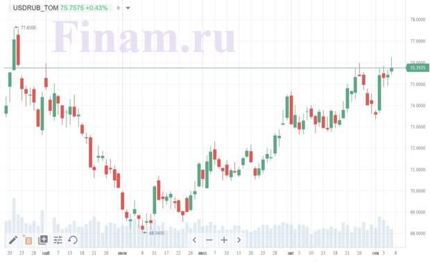 График пары доллар-рубль