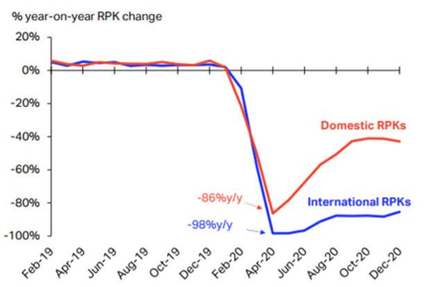 Мировые пассажирские авиаперевозки в 2020 году упалина 65,9%
