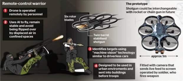 Проект i9. Автономный боевой беспилотник для британской армии