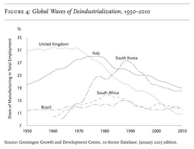 Волны деиндустриализации в мире. Ордината - доля промышленности в общей занятости