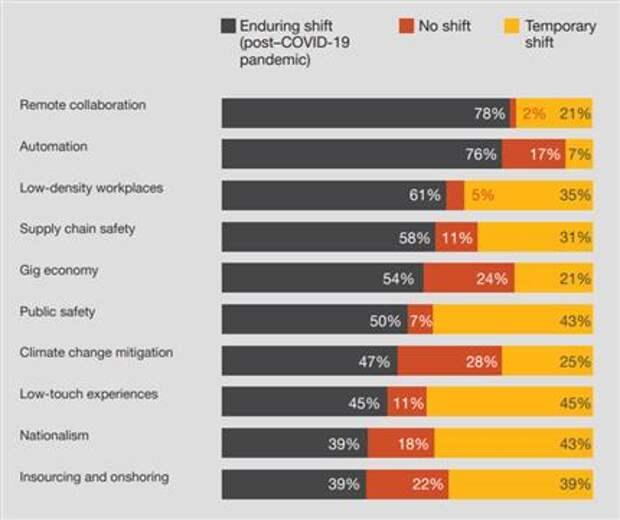 Пандемия Covid-19 изменила бизнес-приоритеты и трудовые отношения