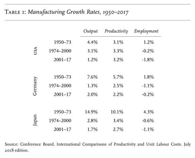 Темпы роста промышленности в разные периоды, сверху вниз: США, ФРГ, Япония