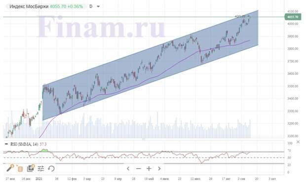 Российский рынок снова обновил исторический максимум