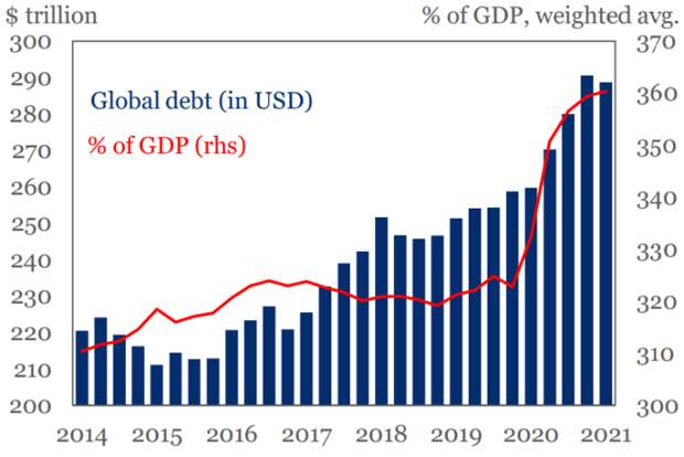 Общее долговое бремя в мире уже под 300 ТРИЛЛИОНОВ!!!