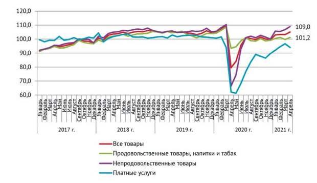 Двухлетняя динамика оборота розничной торговли и объема платных услуг, % к аналогичному месяцу двумя годами ранее
