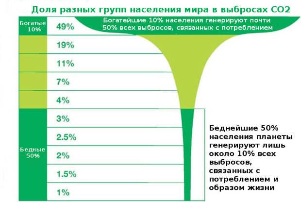 Доля выбросов на группу населения по данным Oxfam