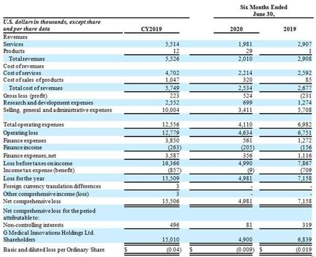 Финансовая отчетность G Medical