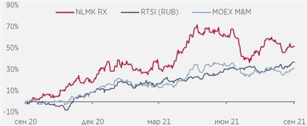 НЛМК опередил динамику индексов ММВБ Металлы и добыча и РТС