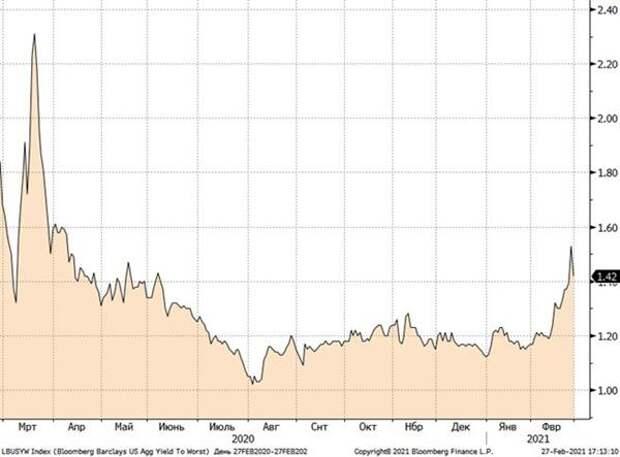 Динамика доходности высоконадежных долларовых облигаций