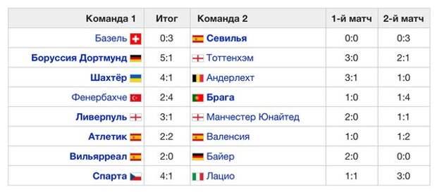 Результаты 1/8 Лиги Европы 15-16