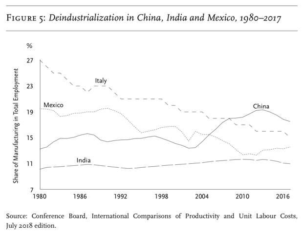 Деиндустриализация в КНР, Индии и Мексике
