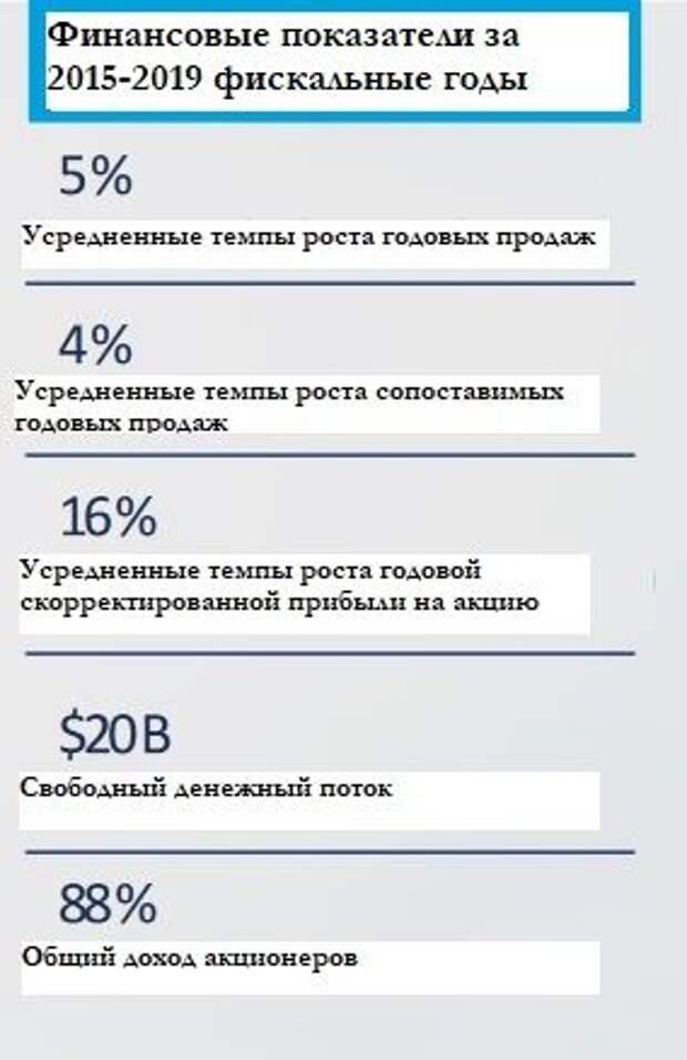 Сводная информация