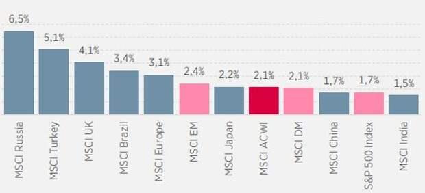 Форвардная (12М) див. доходность на основных развитых и развивающихся фондовых рынках