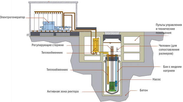Украинская атомная энергетика вот-вот станет мировым лидером