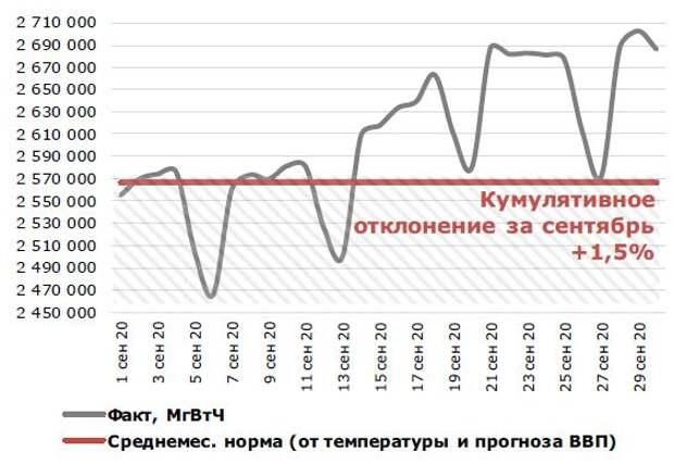 Потребление э/э в России в сентябрь 2020 года