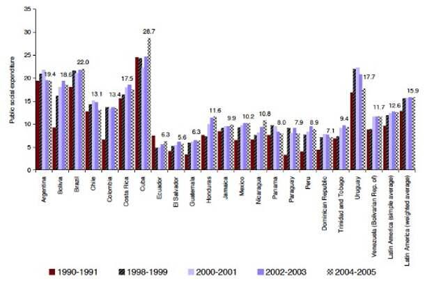 Социальные расходы в Лат. Америке