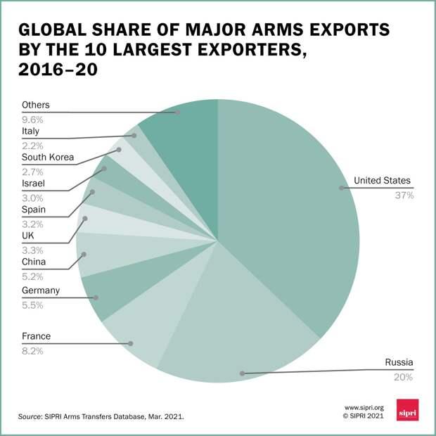 Торговля оружием 2016-2020. Отчет SIPRI